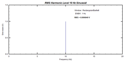 Figure 2: FFT of 10Hz sinusoid