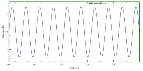 Figure 3: 9.5Hz Sinusoid