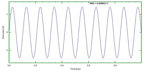 Figure 3: 9.5Hz Sinusoid