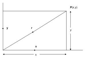 Combining vectors into a resultant vector