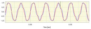 Phase modulated & ideal pure sinewaves