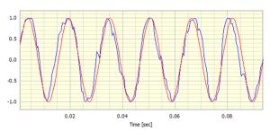 Overlaid sinewaves (increased noise)