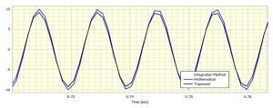 Trapezium integrator on a 100Hz sinewave