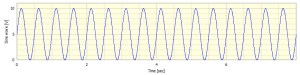 +/- 5V sine wave with 5V mean