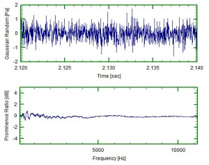 White noise and corresponding prominence ratio