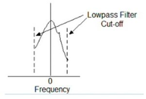 Narrow-band spectrum centred on specific frequency