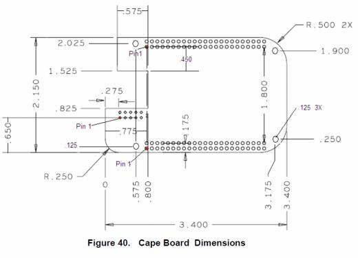 BeagleBone Dimensions
