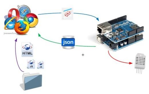 Arduino-jsonp-html