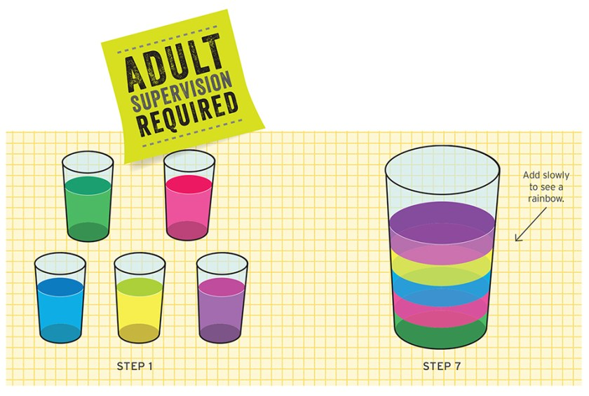 """An illustration of five glasses containing different coloured liquid, labelled as Step 1. Also included is an illustration of a single glass containing different layers of coloured liquid, labelled Step 7. An arrow points to the second illustration with the words, """"Add slowly to see a rainbow."""""""