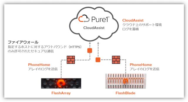 PhoneHome と CloudAssist
