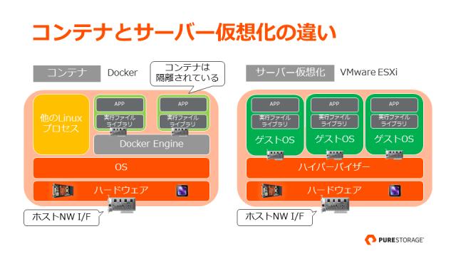 コンテナとサーバー仮想化の違い