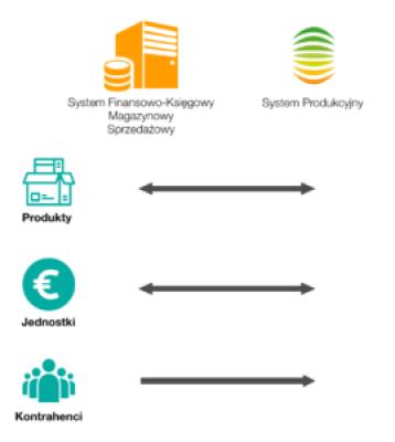 wymiana-danych-pomiędzy-systemamem-produkcyjnymi-i-magazynowymi