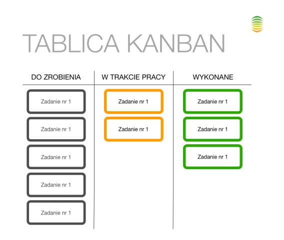tablica-kanban-przyklad
