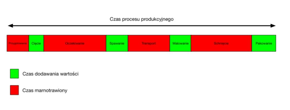 dodawanie-wartosci-w-produkcji