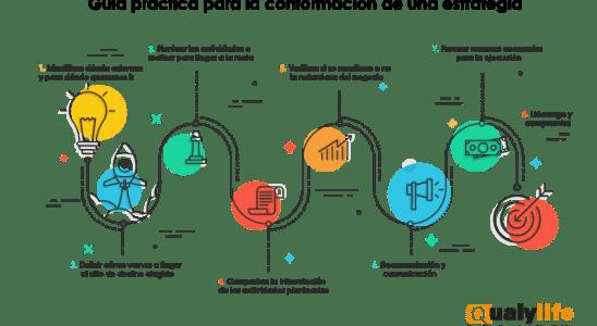Guía práctica para la conformación de una estrategia