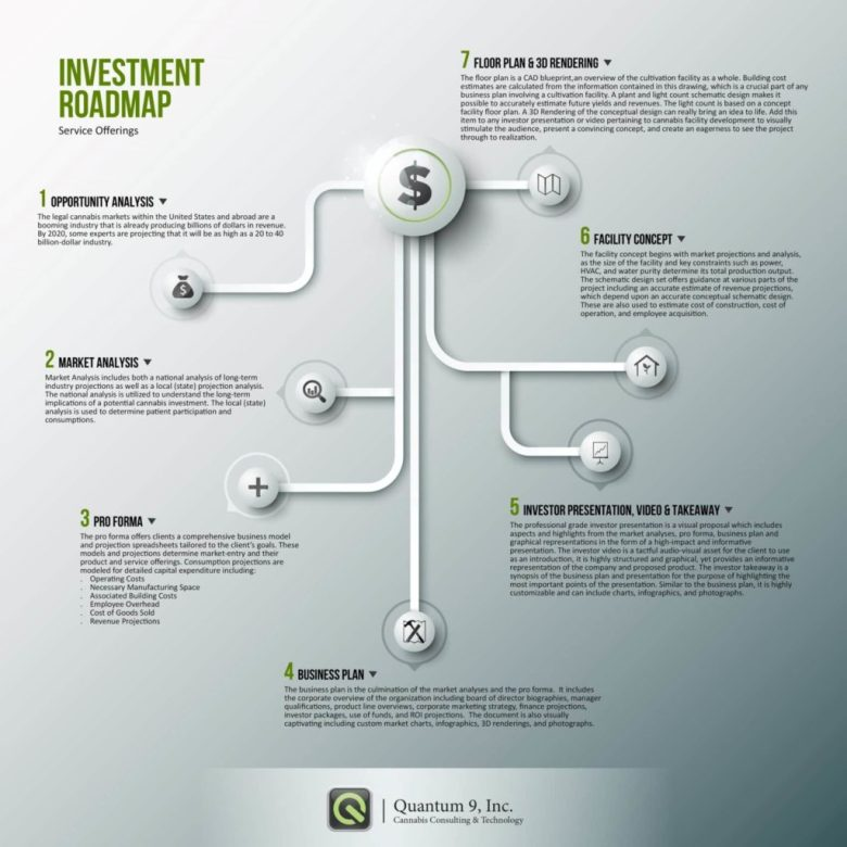 Cannabis Investment Roadmap