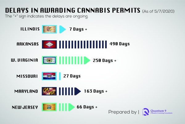 Delays in Cannabis Licensing timeline