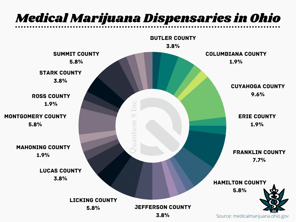 how to open a cannabis dispensary in ohio