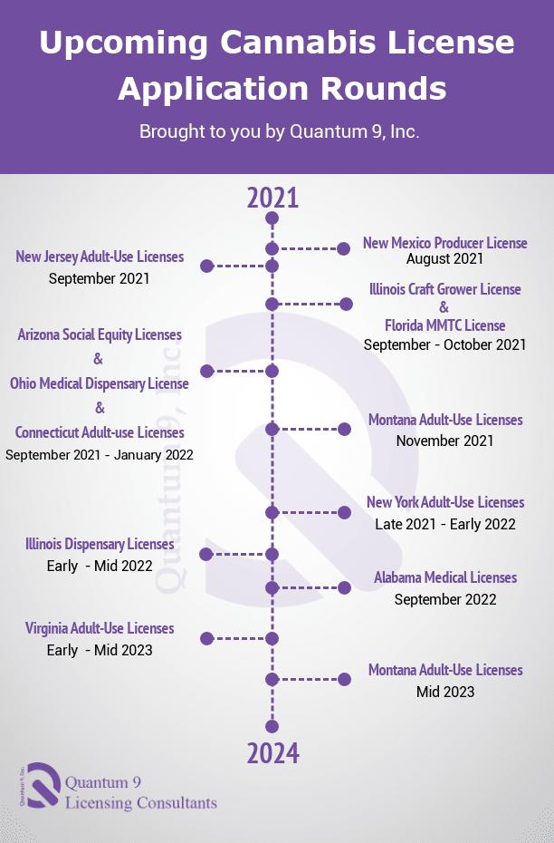 Upcoming Cannabis License Application Timeline v2
