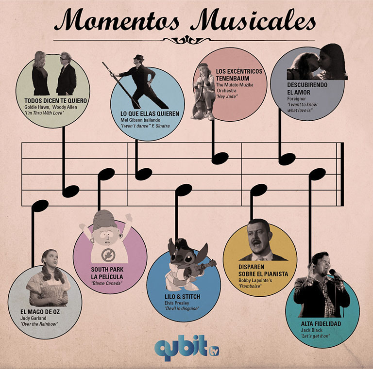 Momentos Musicales