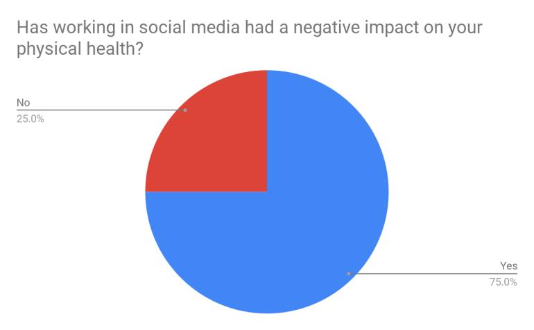 Social media physical health