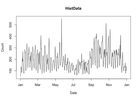 A time series lineplot illustrating package downloads for a single package for 2019.
