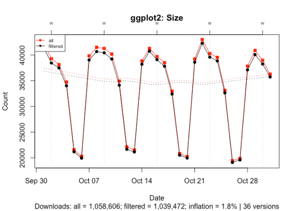 A time series lineplot comparing downloads with and without ~500 byte log entries for a popular package, ggplot2. The plot shows that the inflation is 2%.