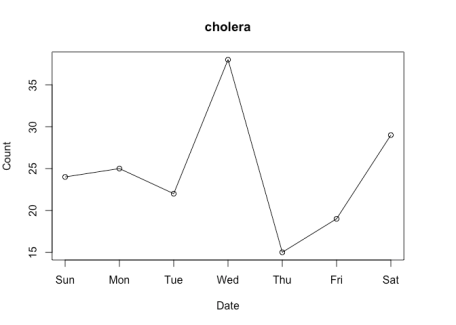 A time series lineplot illustrating the package downloads counts for the cholera R package for the first week of March. There are download peaks on Wednesday and Saturday.