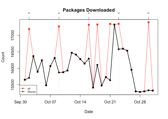 A time series lineplot showing how the exclusion of ~500 byte log entries affects the number of observed unique packages that are downloaded. From 15,000+ packages on most days to 17,000+ packages on Wednesdays plus 3 addtional days.