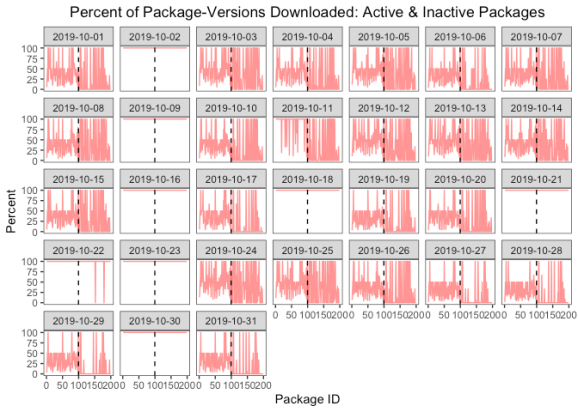 A  multiple window frames time series lineplot with, one for each of the 31 days in October 2019, that shows that on Wednesdays plus 3 additional days, all versions of all packages are downloaded.