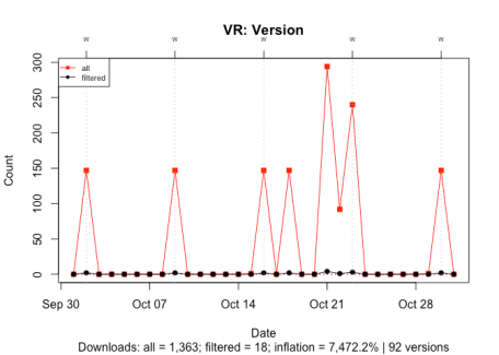 A time series lineplot comparing downloads with all version versus downloads with just the recent versions for a package, VR, with many version. The plot shows that the inflation is 7,500%.