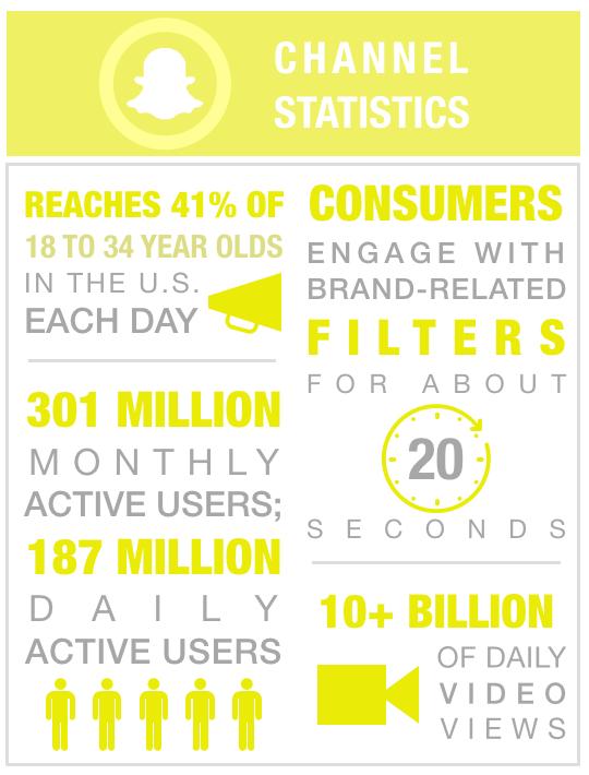 2018 Snapchat Channel Statistics