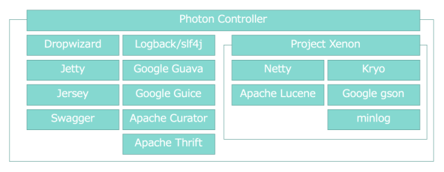 photon-controller-dependencies