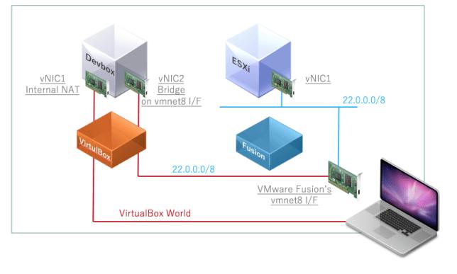 photon-controller-devbox-network