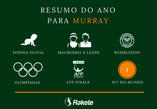 resumo-2016-andy-murray
