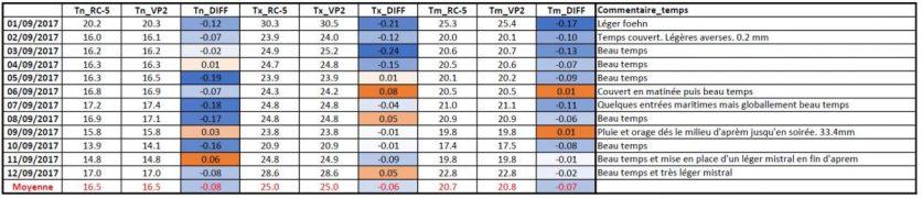 Tableau récapitulatif et comparatif des Tn, Tx et Tmoyenne relevées entre le 1er et le 12 Septembre 2017 et entre une sonde RC-5 dans un abri à coupelles maison et une station Davis Instruments VP2 avec ventilation active.