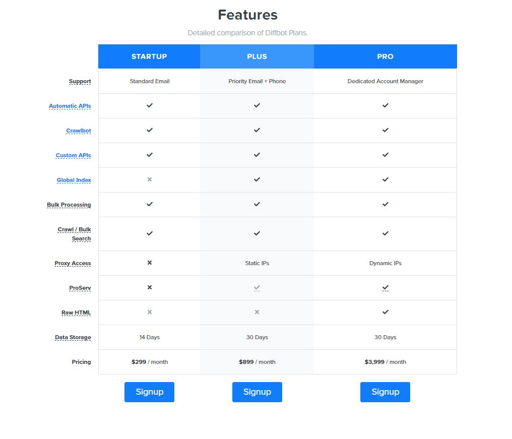 Diffbot API Pricing