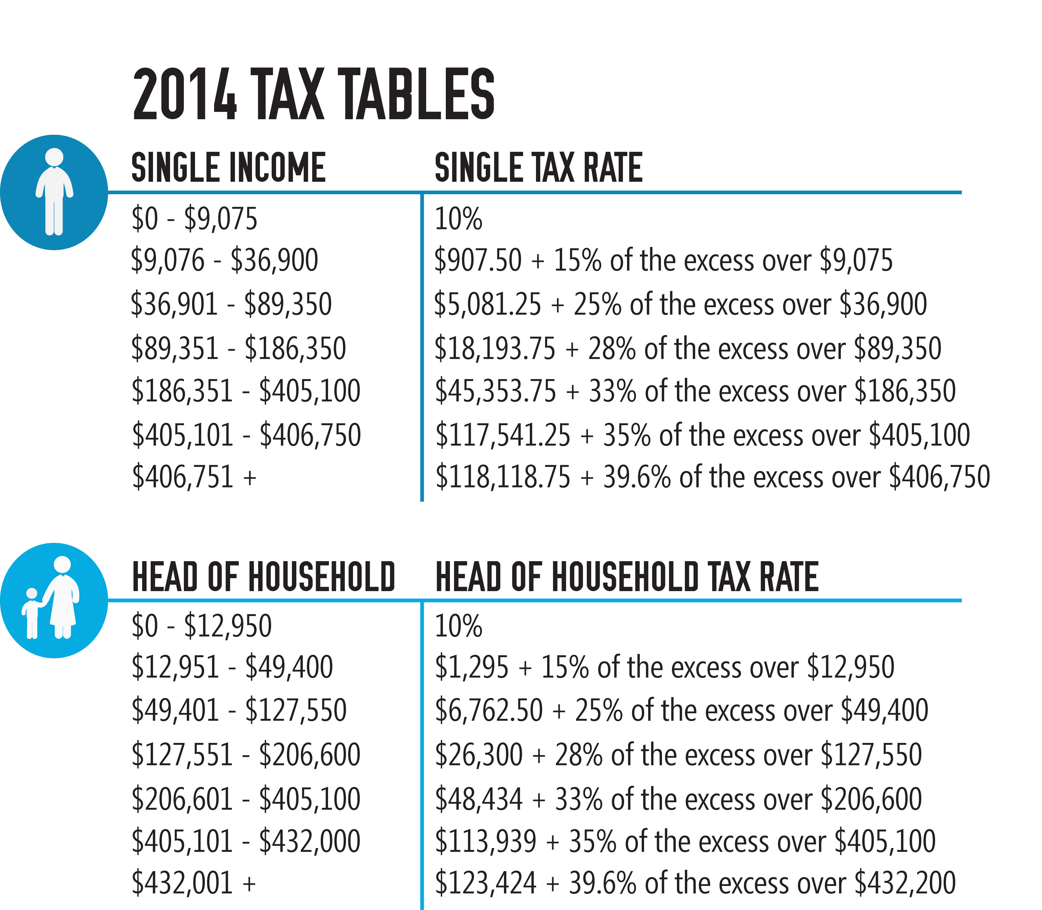 The Tax Tables