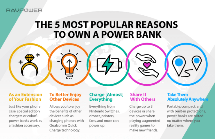 RAVPower 5 Reasons To Own A Power Bank