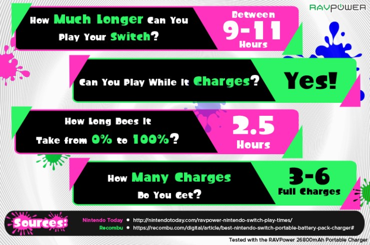 Infographic Charging Playtime Switch RAVPower 26800mAh Power Bank