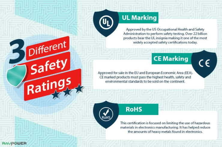 UL Marking CE Marking RoHS Safety Ratings Safety Guidelines America Europe FDA