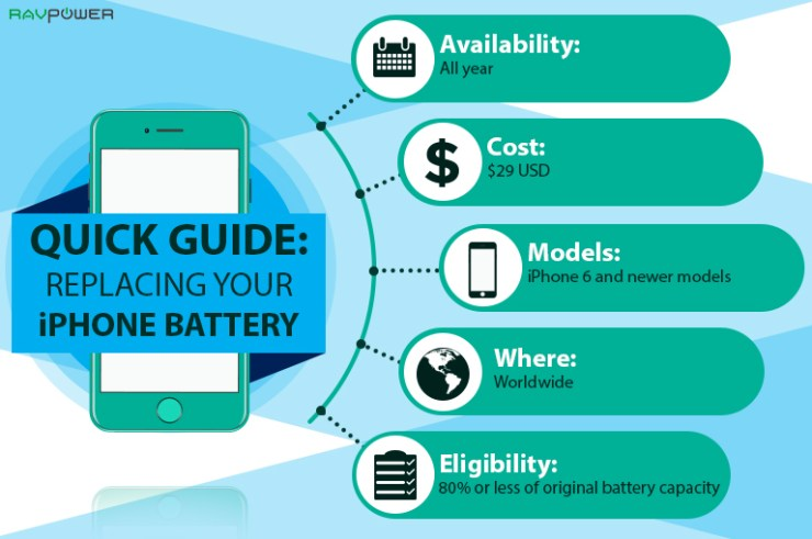 planned obsolescence when to buy a new phone iPhone Battery Guide Replacing Phone Battery