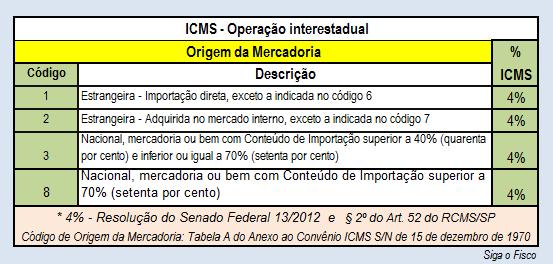 2ICMS-4 - ORIGEM MERC ESTR