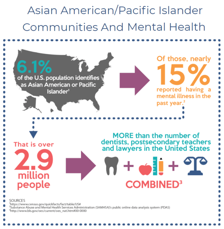 Data about mental health in Asian American/Pacific Islander communities