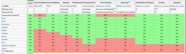 Office 2013 Suites Comparison