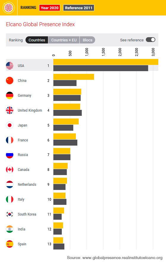 Figure 1. 2020 ranking of the Elcano Global Presence Index. Source: Elcano Global Presence Index, Elcano Royal Institute.