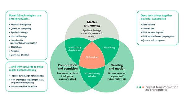 Figura 2. La convergencia de tecnologías ofrece nuevas oportunidades