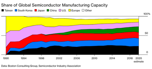 Figure 1. Share of global semiconductor manufacturing capacity.