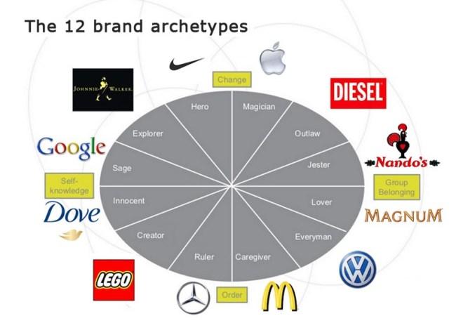 Brand Archetype