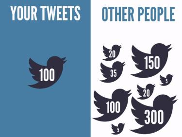 Tweetable Content Via TweetDis
